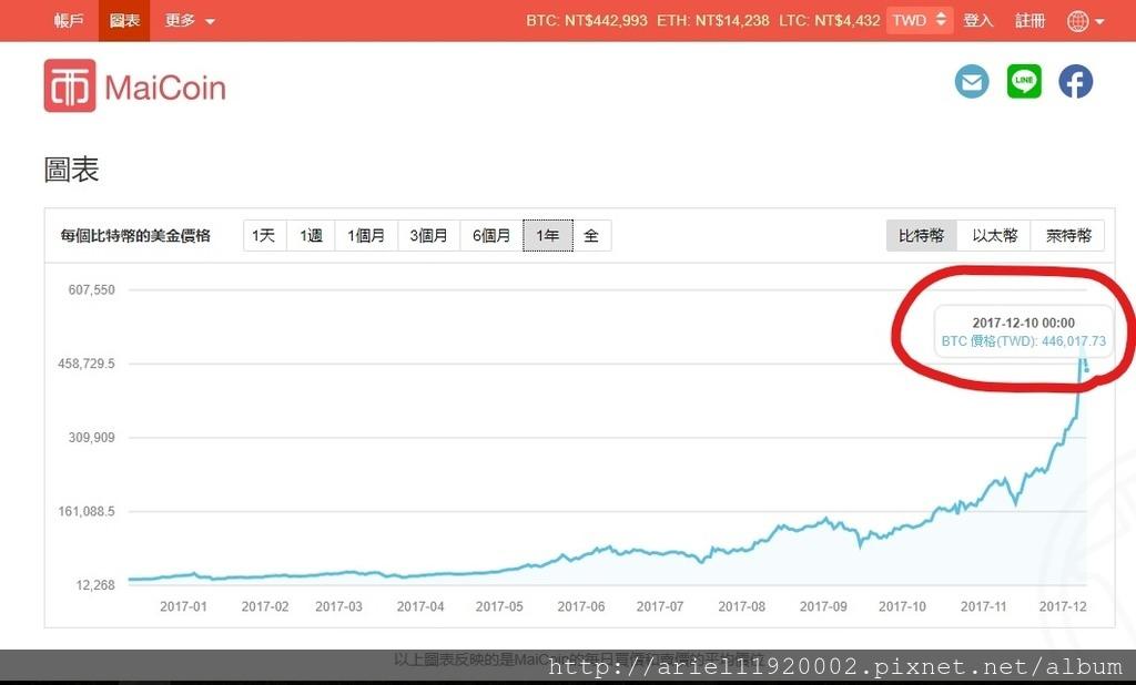 分享【虛擬貨幣】未來的交易趨勢